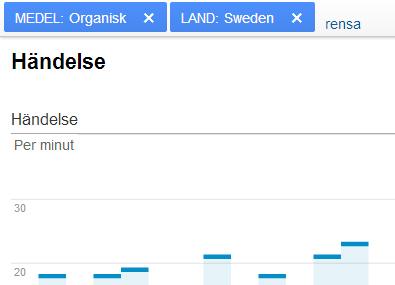 """Händelse filtrerad på """"Organisk"""" och från Sverige..."""